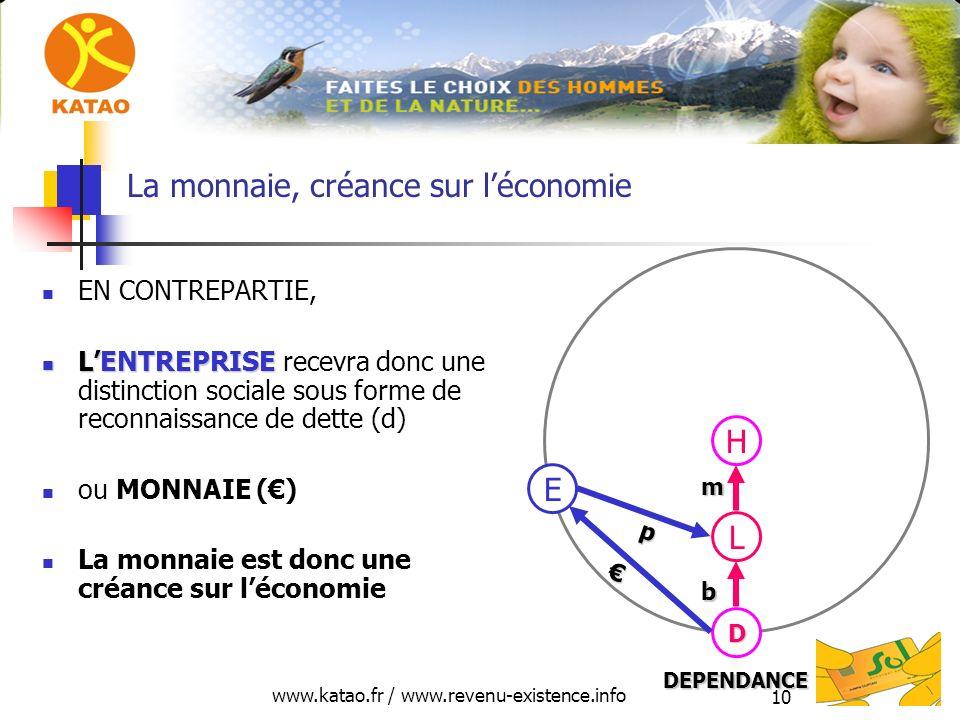 www.katao.fr / www.revenu-existence.info 10 La monnaie, créance sur léconomie EN CONTREPARTIE, LENTREPRISE LENTREPRISE recevra donc une distinction sociale sous forme de reconnaissance de dette (d) ou MONNAIE () La monnaie est donc une créance sur léconomie H L D E p DEPENDANCE m b