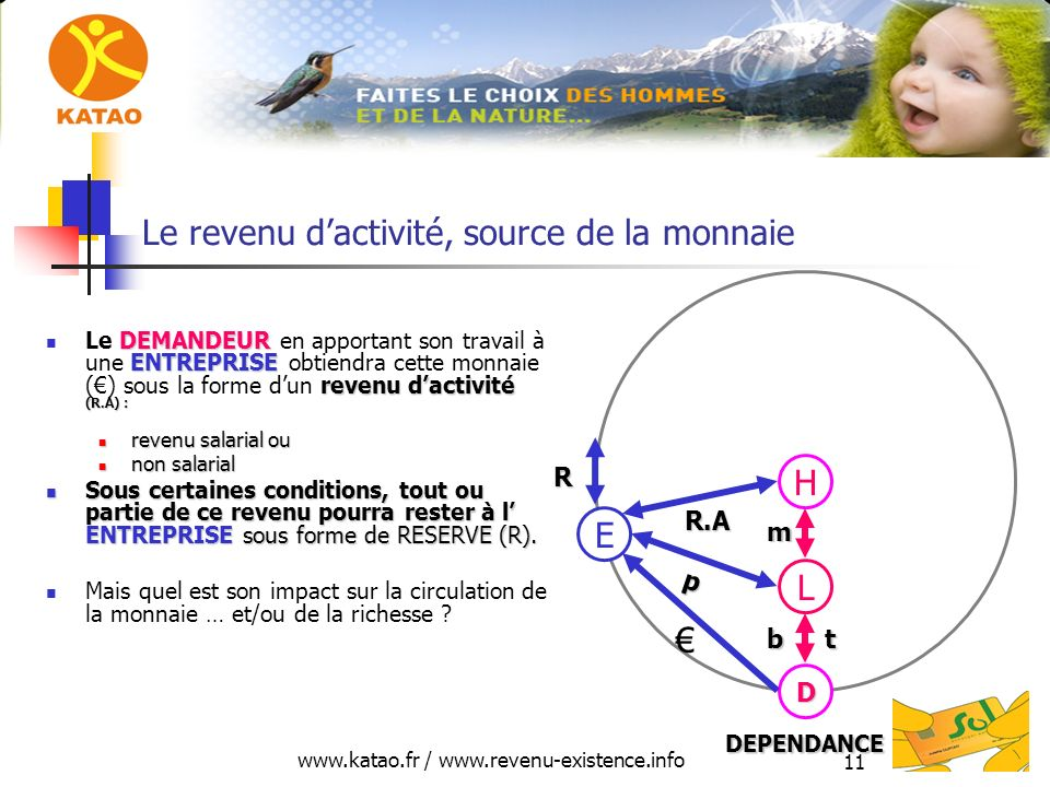 www.katao.fr / www.revenu-existence.info 11 Le revenu dactivité, source de la monnaie DEMANDEUR ENTREPRISE revenu dactivité (R.A) : Le DEMANDEUR en ap