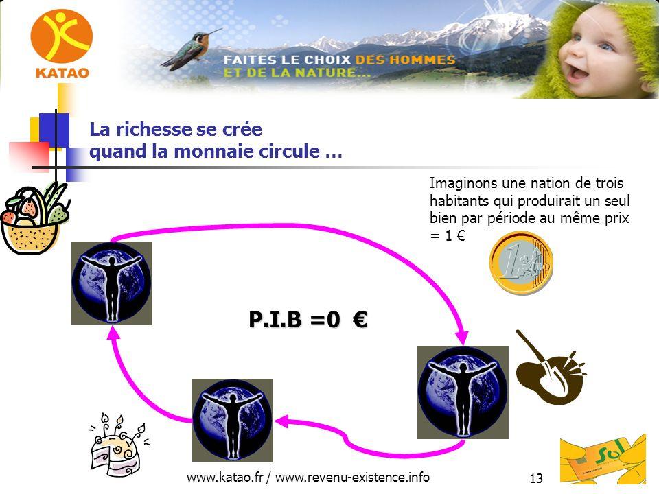 www.katao.fr / www.revenu-existence.info 13 La richesse se crée quand la monnaie circule … P.I.B =0 P.I.B =0 Imaginons une nation de trois habitants qui produirait un seul bien par période au même prix = 1