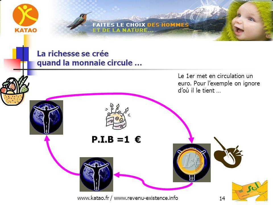 www.katao.fr / www.revenu-existence.info 14 La richesse se crée quand la monnaie circule … P.I.B =1 P.I.B =1 Le 1er met en circulation un euro.