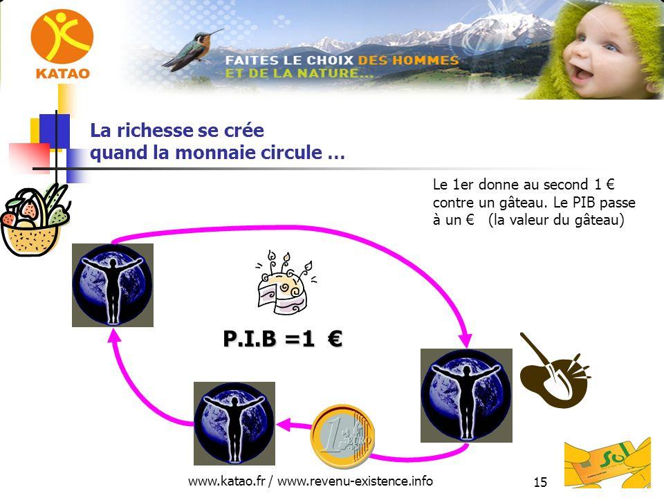 www.katao.fr / www.revenu-existence.info 15 La richesse se crée quand la monnaie circule … P.I.B =1 P.I.B =1 Le 1er donne au second 1 contre un gâteau