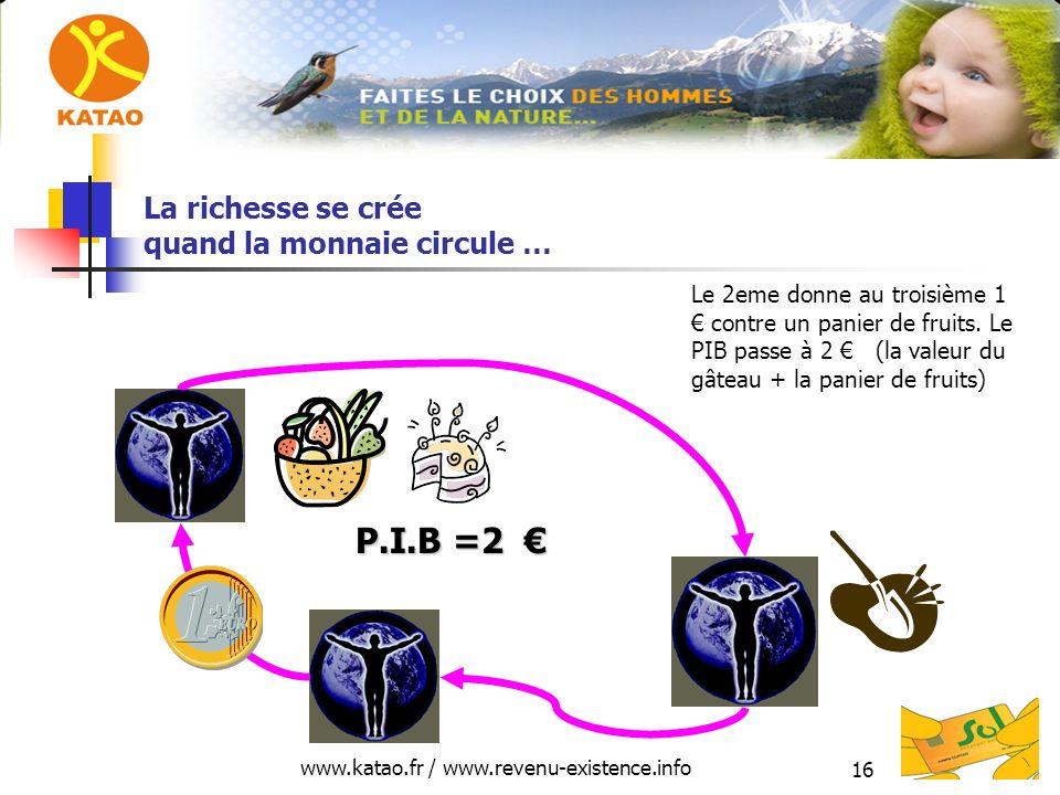 www.katao.fr / www.revenu-existence.info 16 La richesse se crée quand la monnaie circule … P.I.B =2 P.I.B =2 Le 2eme donne au troisième 1 contre un panier de fruits.