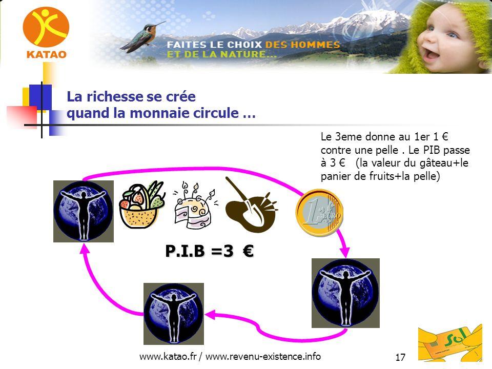 www.katao.fr / www.revenu-existence.info 17 La richesse se crée quand la monnaie circule … P.I.B =3 P.I.B =3 Le 3eme donne au 1er 1 contre une pelle.