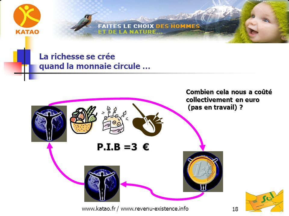 www.katao.fr / www.revenu-existence.info 18 La richesse se crée quand la monnaie circule … P.I.B =3 P.I.B =3 Combien cela nous a coûté collectivement en euro (pas en travail) ?