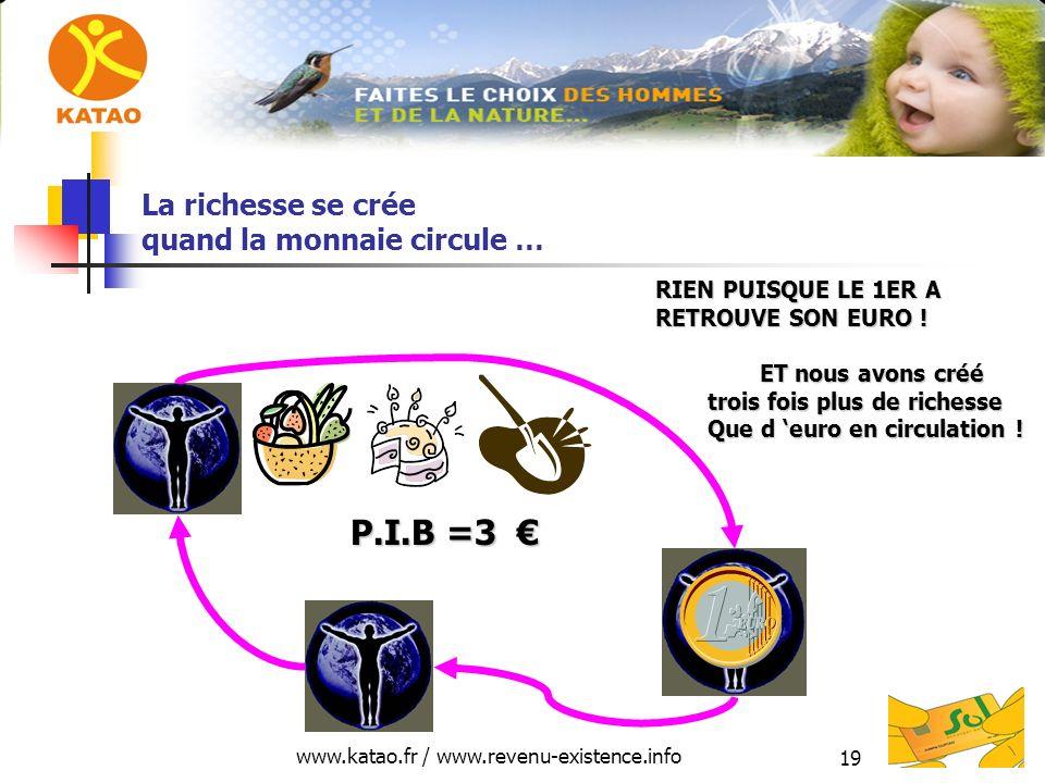 www.katao.fr / www.revenu-existence.info 19 La richesse se crée quand la monnaie circule … P.I.B =3 P.I.B =3 RIEN PUISQUE LE 1ER A RETROUVE SON EURO .