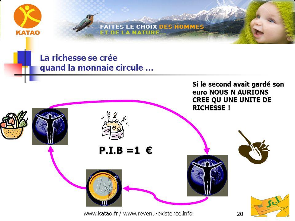 www.katao.fr / www.revenu-existence.info 20 La richesse se crée quand la monnaie circule … P.I.B =1 P.I.B =1 Si le second avait gardé son euro NOUS N AURIONS CREE QU UNE UNITE DE RICHESSE !