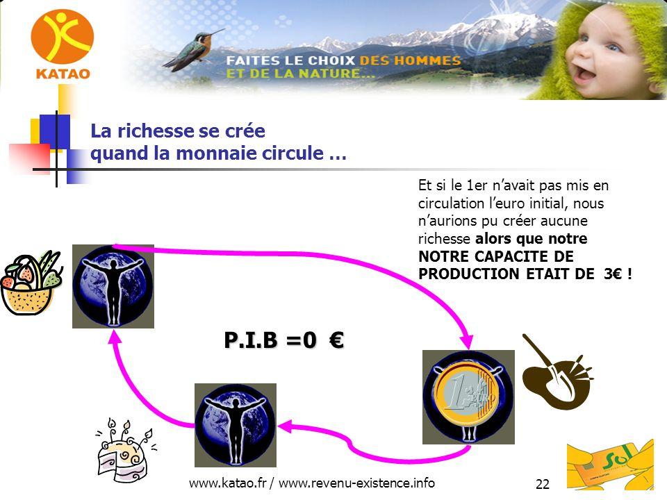 www.katao.fr / www.revenu-existence.info 22 La richesse se crée quand la monnaie circule … P.I.B =0 P.I.B =0 Et si le 1er navait pas mis en circulation leuro initial, nous naurions pu créer aucune richesse alors que notre NOTRE CAPACITE DE PRODUCTION ETAIT DE 3 !
