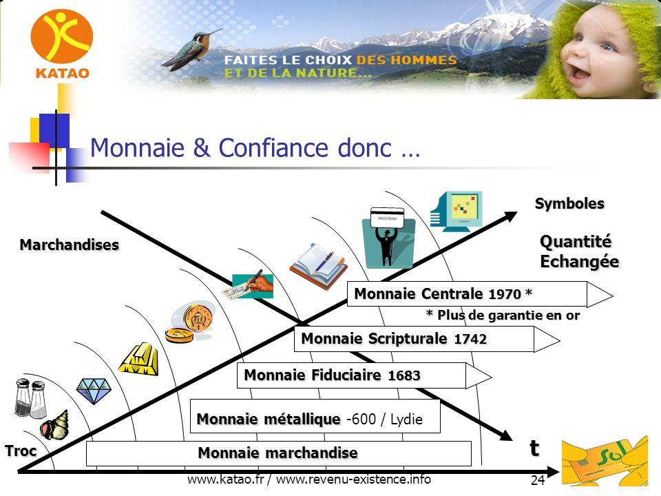 www.katao.fr / www.revenu-existence.info 24 Monnaie & Confiance donc … t Quantité Echangée Marchandises Troc Symboles Monnaie Fiduciaire 1683 Monnaie