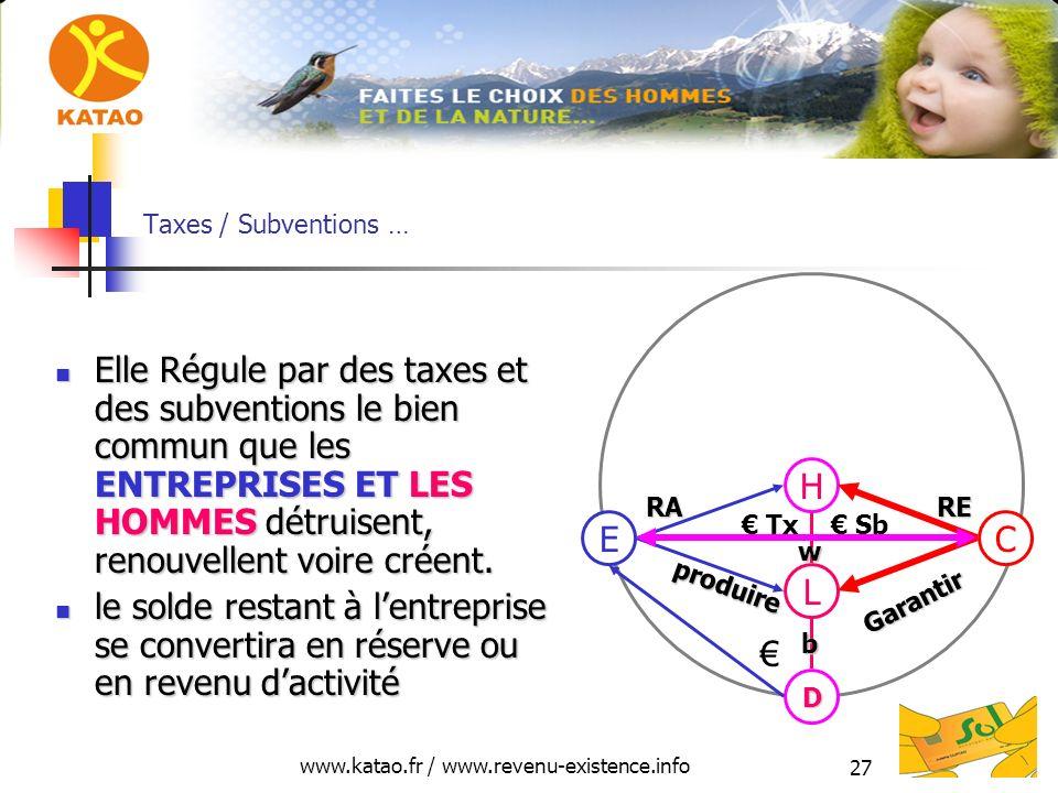 www.katao.fr / www.revenu-existence.info 27 Taxes / Subventions … Elle Régule par des taxes et des subventions le bien commun que les ENTREPRISES ET LES HOMMES détruisent, renouvellent voire créent.
