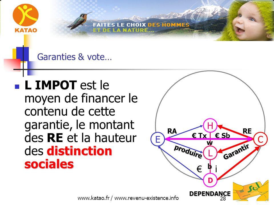 www.katao.fr / www.revenu-existence.info 28 Garanties & vote… distinction sociales L IMPOT est le moyen de financer le contenu de cette garantie, le m