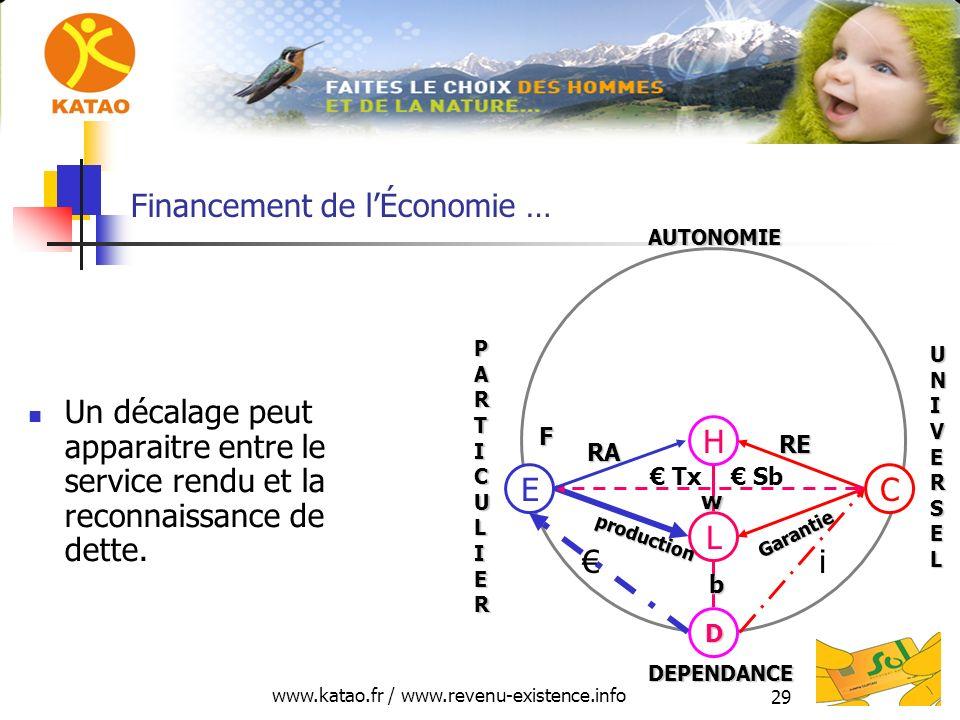 www.katao.fr / www.revenu-existence.info 29 Financement de lÉconomie … Un décalage peut apparaitre entre le service rendu et la reconnaissance de dett
