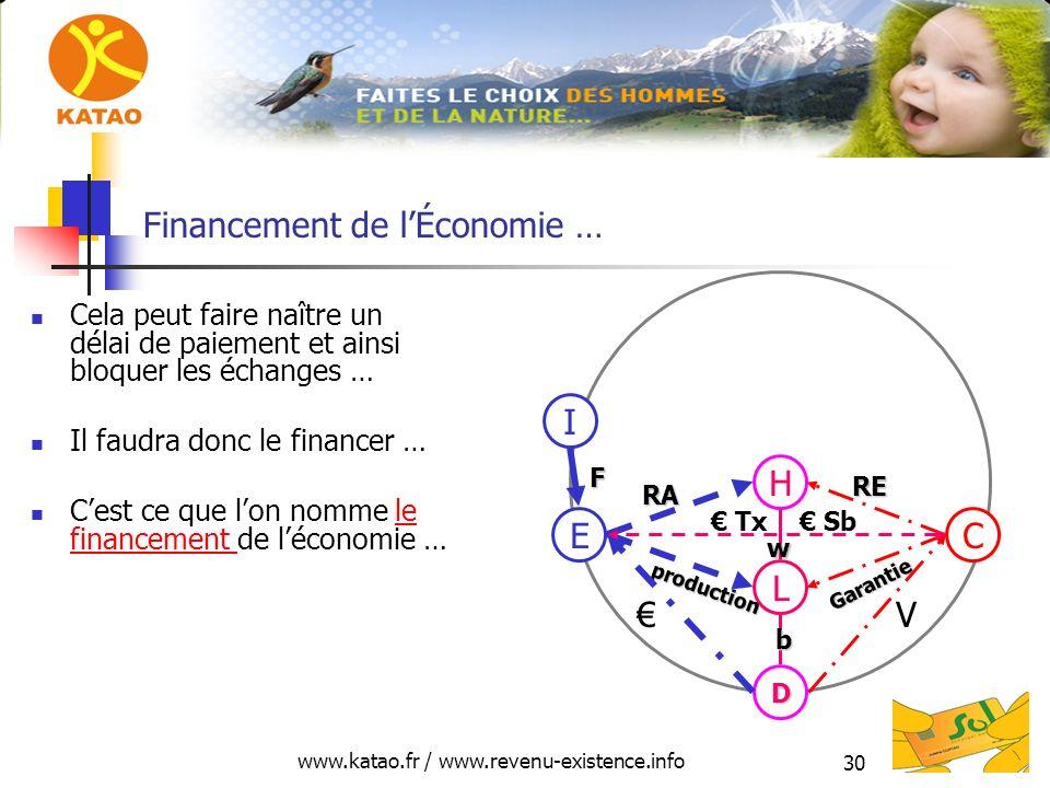 www.katao.fr / www.revenu-existence.info 30 Financement de lÉconomie … Cela peut faire naître un délai de paiement et ainsi bloquer les échanges … Il