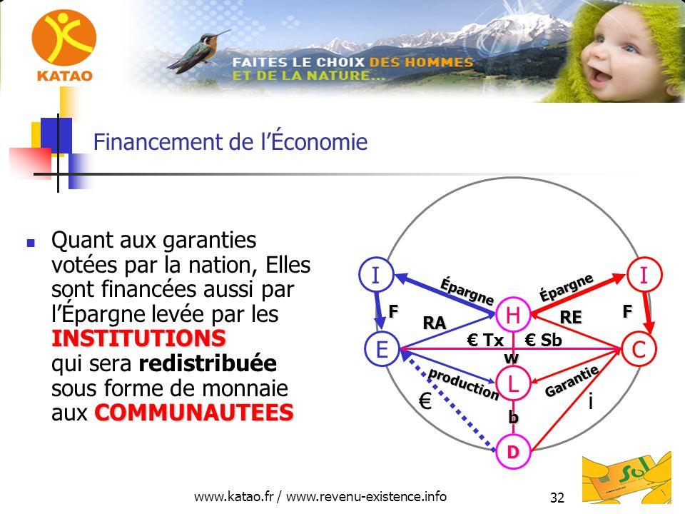 www.katao.fr / www.revenu-existence.info 32 Financement de lÉconomie INSTITUTIONS COMMUNAUTEES Quant aux garanties votées par la nation, Elles sont financées aussi par lÉpargne levée par les INSTITUTIONS qui sera redistribuée sous forme de monnaie aux COMMUNAUTEES H L D E production RA C Garantie RE i Tx Sb II Épargne Épargne FF w b