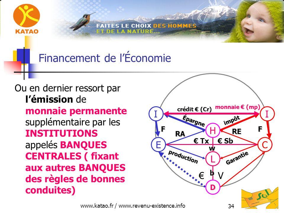 www.katao.fr / www.revenu-existence.info 34 Financement de lÉconomie Ou en dernier ressort par lémission de monnaie permanente supplémentaire par les INSTITUTIONS appelés BANQUES CENTRALES ( fixant aux autres BANQUES des règles de bonnes conduites) H L D E production RA C Garantie RE V Tx Sb II Épargne impôt FF crédit (Cr) crédit (Cr) monnaie (mp) monnaie (mp) w b