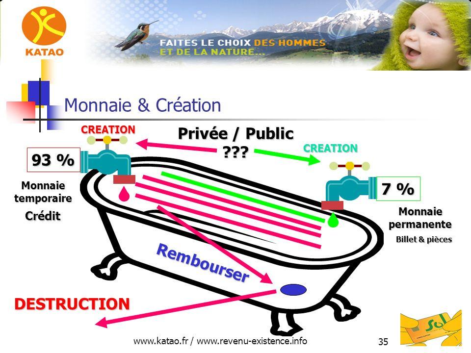 www.katao.fr / www.revenu-existence.info 35 Monnaie & Création 93 % 7 % Monnaiepermanente Crédit DESTRUCTION CREATION CREATION Privée / Public ??? Rem
