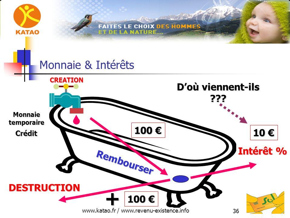 www.katao.fr / www.revenu-existence.info 36 Monnaie & Intérêts 100 100 Crédit DESTRUCTION CREATION Rembourser Monnaietemporaire 10 10 + Intérêt % Doù