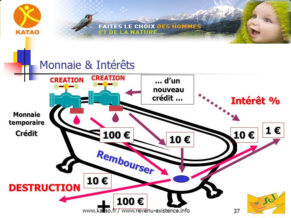 www.katao.fr / www.revenu-existence.info 37 Monnaie & Intérêts 100 100 Crédit DESTRUCTION CREATION Rembourser Monnaietemporaire 10 10 + Intérêt % … dun nouveau crédit … CREATION 10 10 1