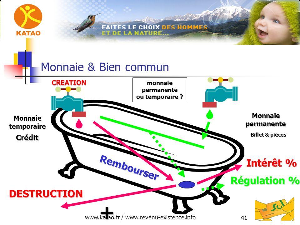 www.katao.fr / www.revenu-existence.info 41 Monnaie & Bien commun Crédit DESTRUCTION CREATION Rembourser Monnaietemporaire + Intérêt % monnaie permane