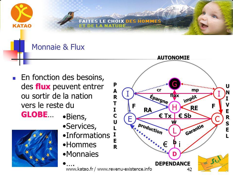 www.katao.fr / www.revenu-existence.info 42 Monnaie & Flux flux GLOBE En fonction des besoins, des flux peuvent entrer ou sortir de la nation vers le
