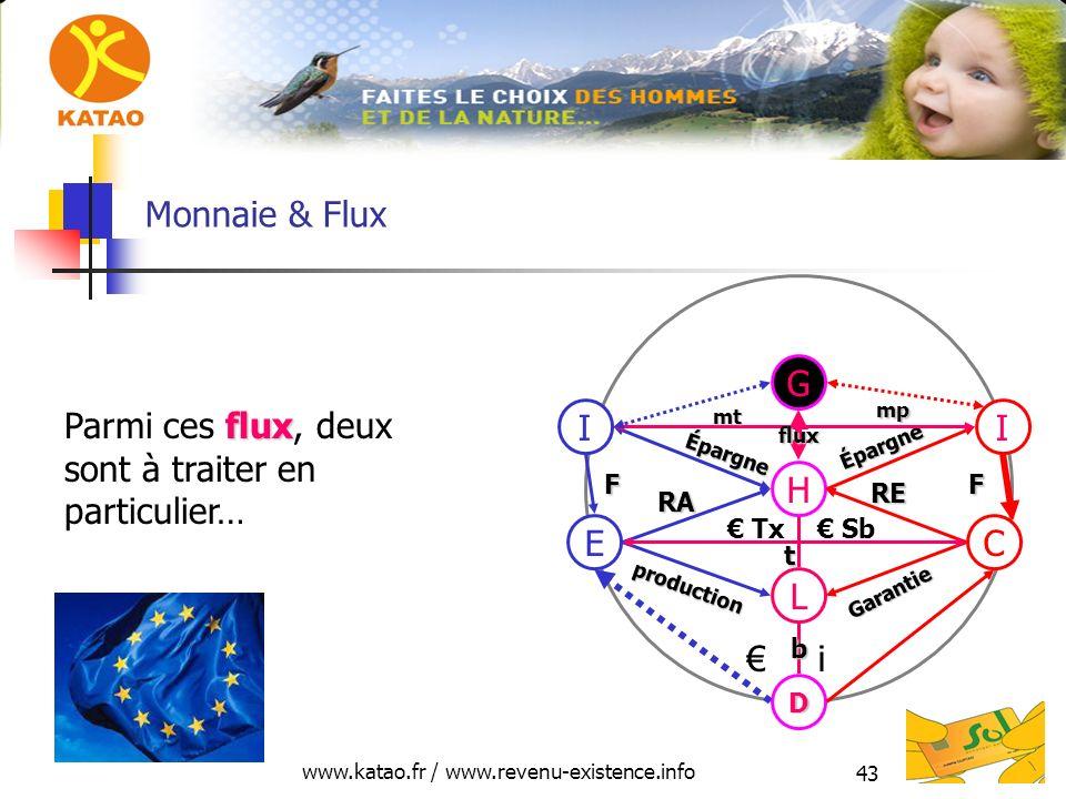 www.katao.fr / www.revenu-existence.info 43 Monnaie & Flux H L D E production RA C Garantie RE i Tx Sb II Épargne Épargne FF mt mt mp mp G flux t b flux Parmi ces flux, deux sont à traiter en particulier…
