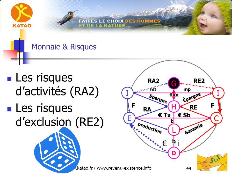 www.katao.fr / www.revenu-existence.info 44 Monnaie & Risques Les risques dactivités (RA2) Les risques dexclusion (RE2) H L D E production RA C Garantie RE i Tx Sb II Épargne Épargne FF mt mt mp mp G flux t b RA2RE2