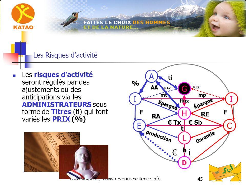 www.katao.fr / www.revenu-existence.info 45 Les Risques dactivité Les risques dactivité seront régulés par des ajustements ou des anticipations via le