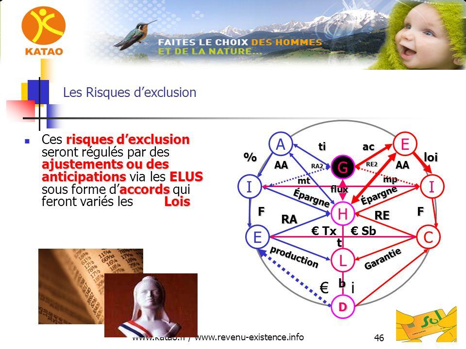 www.katao.fr / www.revenu-existence.info 46 Les Risques dexclusion risques dexclusion ajustements ou des anticipationsELUS accords Lois Ces risques de