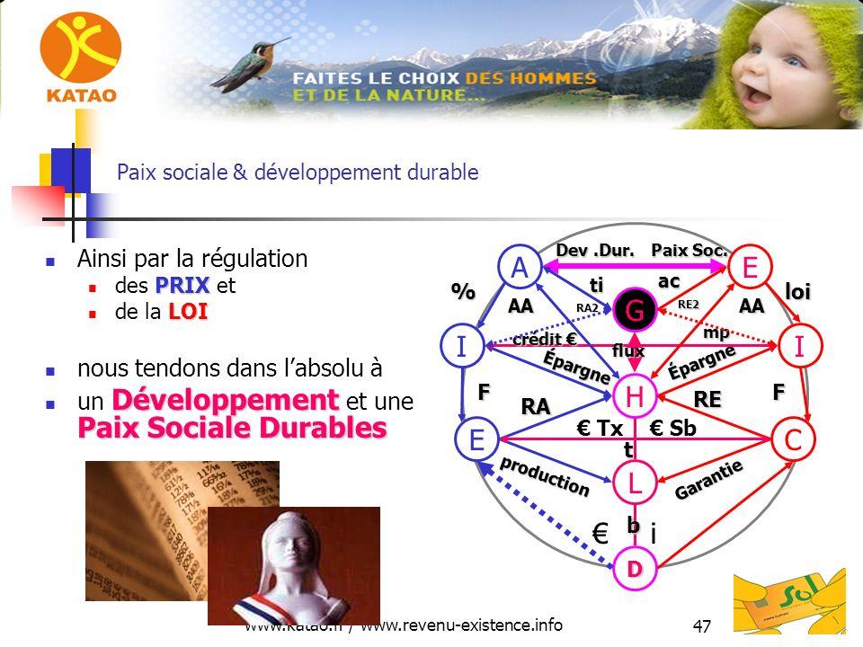 www.katao.fr / www.revenu-existence.info 47 Dev.Dur. Paix Soc. Paix sociale & développement durable Ainsi par la régulation PRIX des PRIX et LOI de la