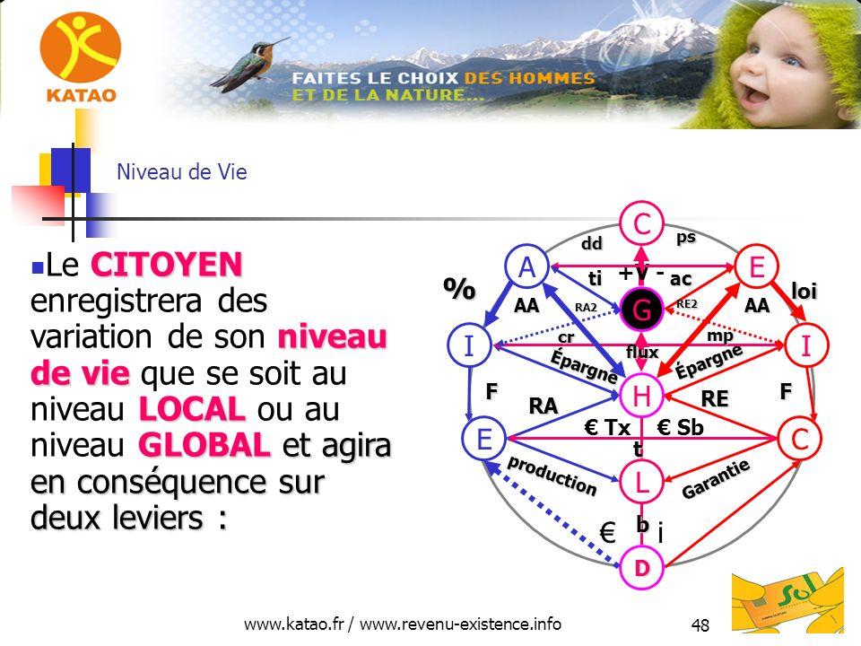 www.katao.fr / www.revenu-existence.info 48 Niveau de Vie H L D E production RA C Garantie RE i Tx Sb II Épargne Épargne FF cr cr mp G EA C +V - % loi CITOYEN niveau de vie LOCAL GLOBAL et agira en conséquence sur deux leviers : Le CITOYEN enregistrera des variation de son niveau de vie que se soit au niveau LOCAL ou au niveau GLOBAL et agira en conséquence sur deux leviers : AAAA flux t b dd ps tiac RA2 RE2