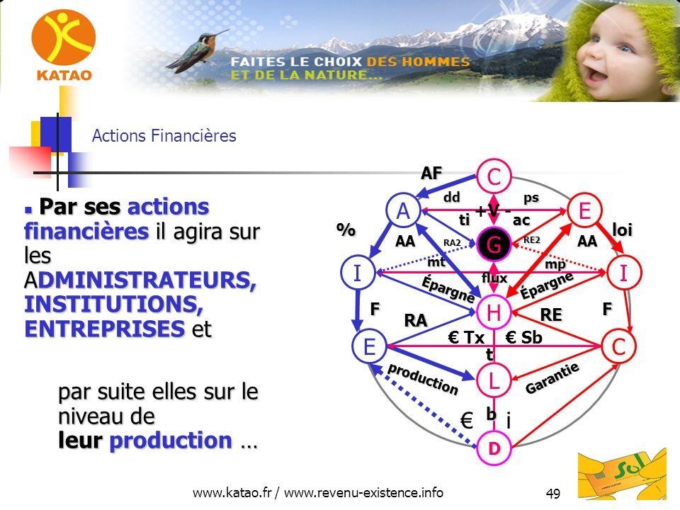 www.katao.fr / www.revenu-existence.info 49 Actions Financières H L D E production RA C Garantie RE i Tx Sb II Épargne Épargne FF mt mp G EA C AF %loi
