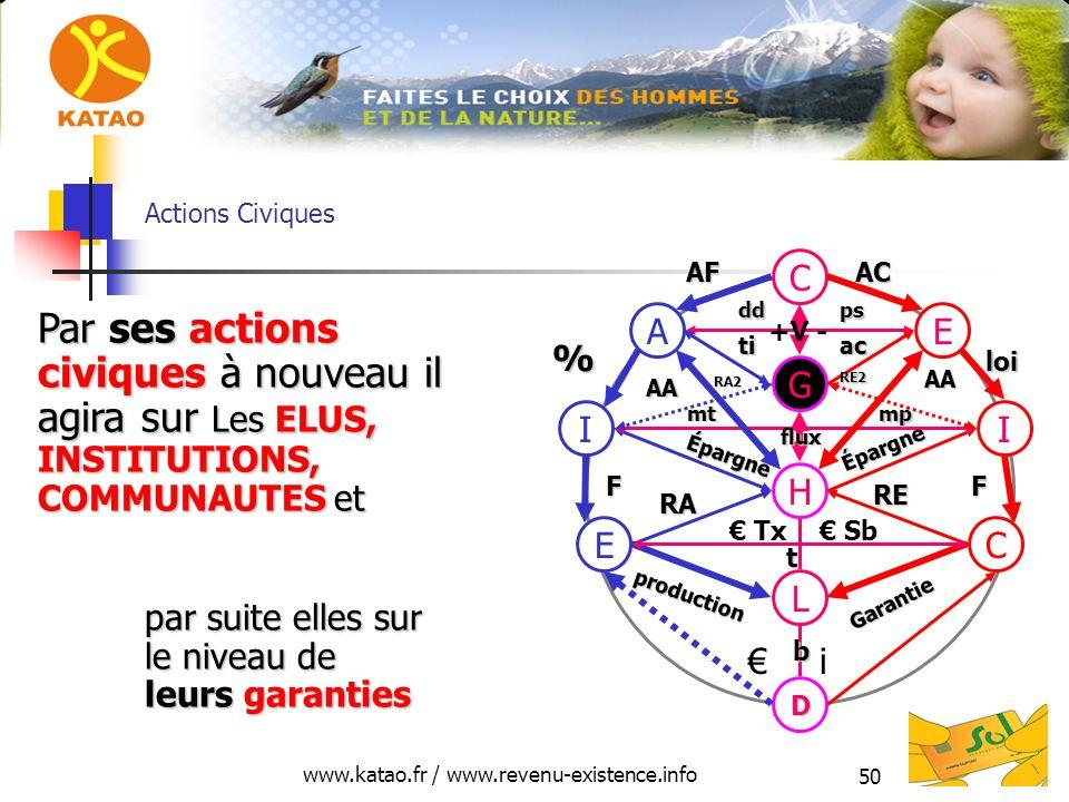 www.katao.fr / www.revenu-existence.info 50 Actions Civiques H L D E production RA C Garantie RE i Tx Sb II Épargne Épargne FF mt mp mp G EA C AFAC %