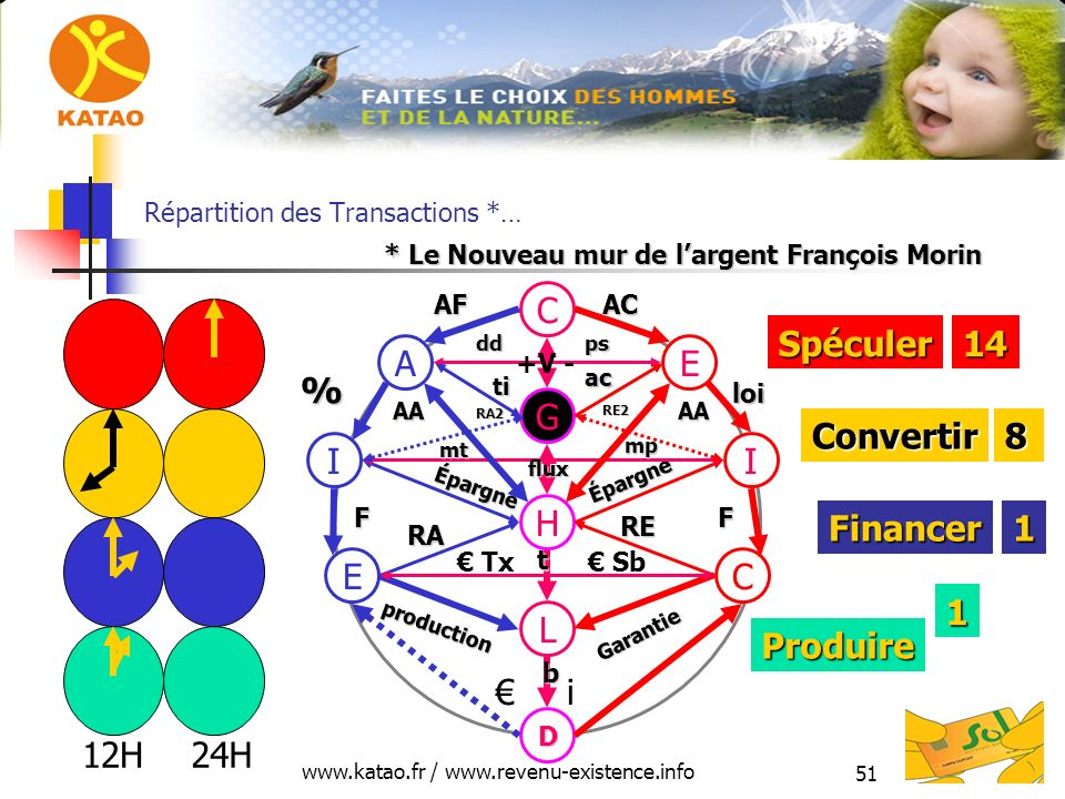 www.katao.fr / www.revenu-existence.info 51 Répartition des Transactions *… H L D E production RA C Garantie RE i Tx Sb II Épargne Épargne FF mt mt mp mp G EA C AFAC % loi AAAA flux t b 12H24H Produire Financer Convertir Spéculer14 8 1 1 * Le Nouveau mur de largent François Morin ddps ti ac +V - RA2 RE2