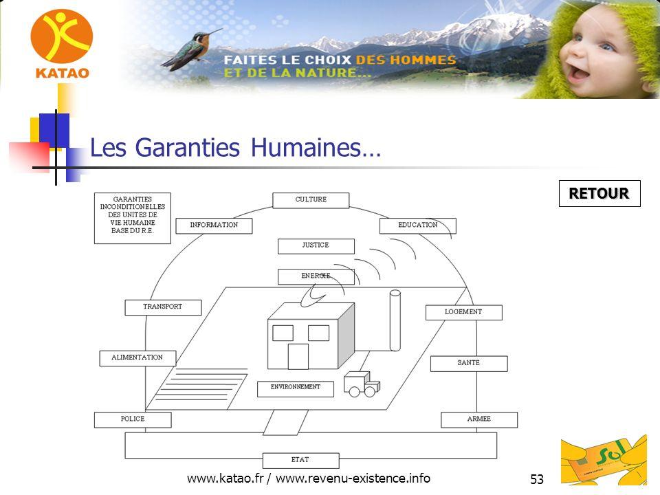 www.katao.fr / www.revenu-existence.info 53 Les Garanties Humaines… RETOUR