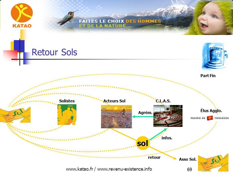 www.katao.fr / www.revenu-existence.info 69 infos. Solistes Acteurs Sol C.L.A.S. Part Fin Retour Sols Élus Agglo. Asso Sol. sol retour Agrém.