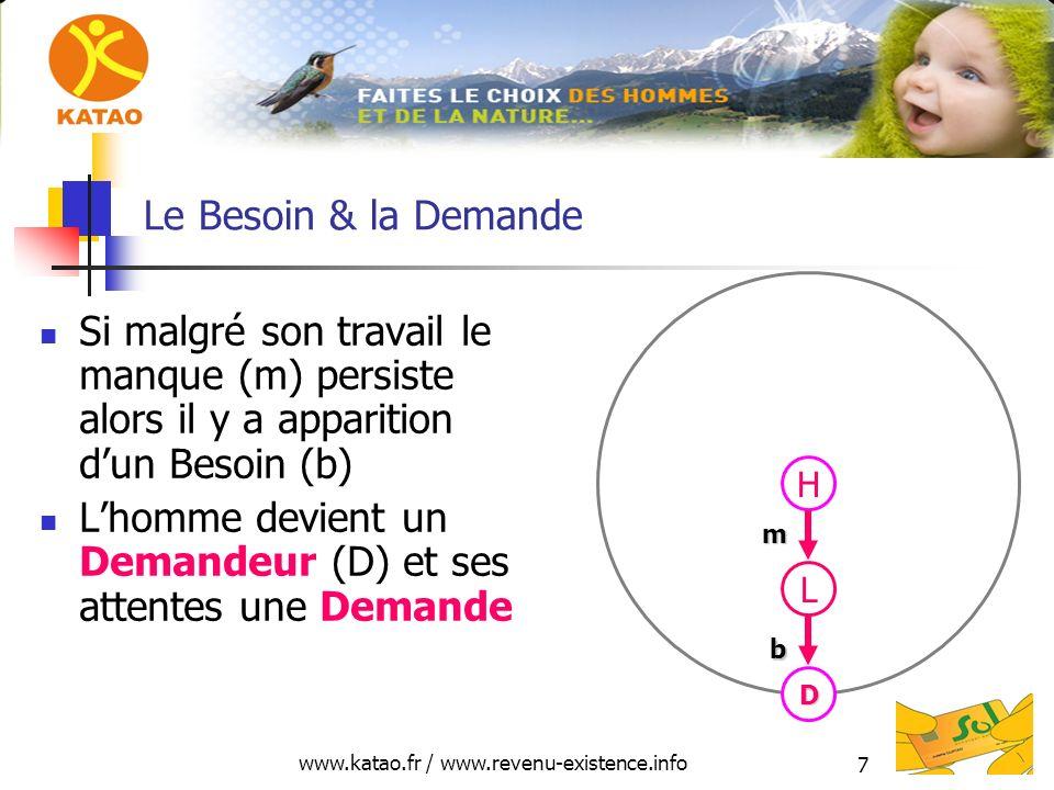 www.katao.fr / www.revenu-existence.info 7 Le Besoin & la Demande Si malgré son travail le manque (m) persiste alors il y a apparition dun Besoin (b) Lhomme devient un Demandeur (D) et ses attentes une Demande H L D m b
