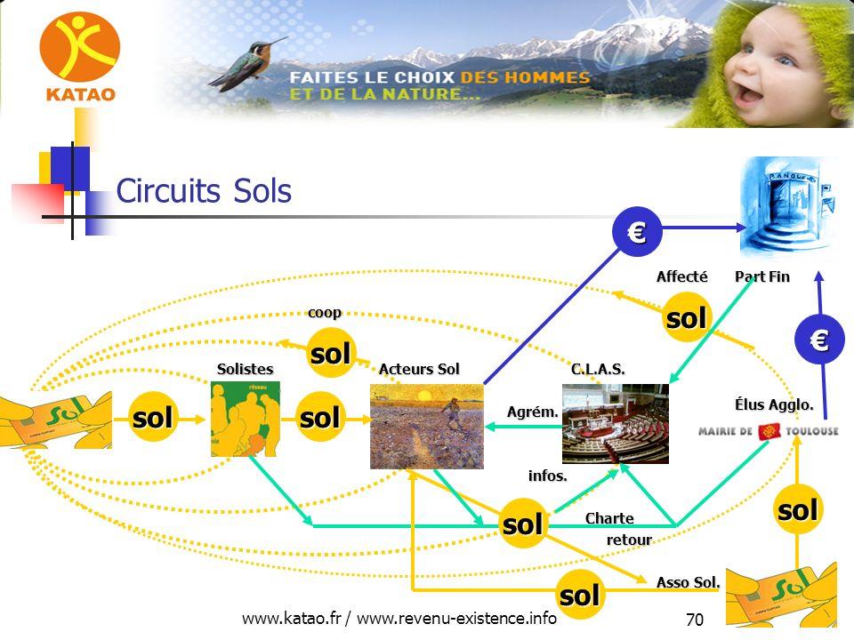 www.katao.fr / www.revenu-existence.info 70 infos. Solistes Acteurs Sol C.L.A.S. Part Fin Circuits Sols Élus Agglo. Asso Sol. sol retour Agrém. solsol
