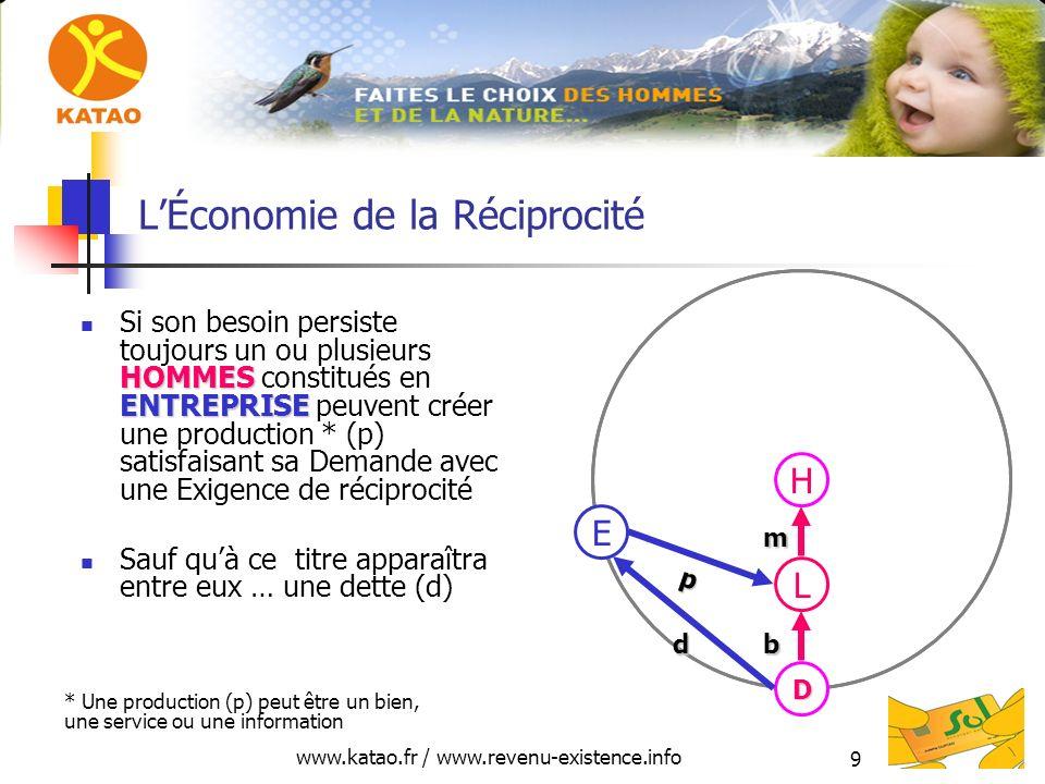 www.katao.fr / www.revenu-existence.info 9 LÉconomie de la Réciprocité HOMMES ENTREPRISE Si son besoin persiste toujours un ou plusieurs HOMMES constitués en ENTREPRISE peuvent créer une production * (p) satisfaisant sa Demande avec une Exigence de réciprocité Sauf quà ce titre apparaîtra entre eux … une dette (d) H L p E b mmmmD d * Une production (p) peut être un bien, une service ou une information