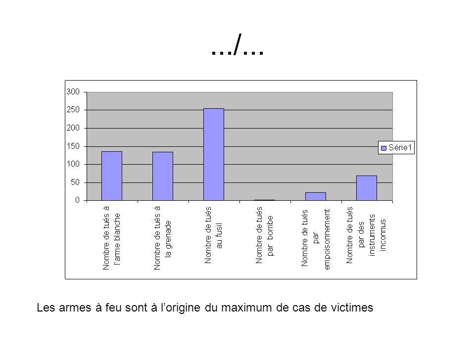 .../... Les armes à feu sont à lorigine du maximum de cas de victimes