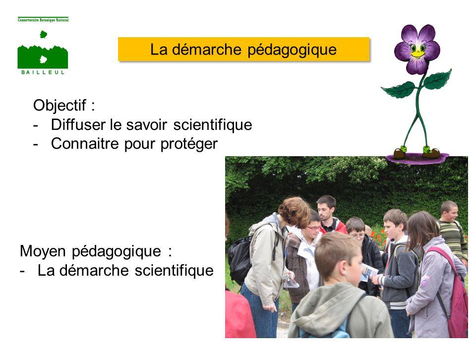La démarche pédagogique Objectif : -Diffuser le savoir scientifique -Connaitre pour protéger Moyen pédagogique : -La démarche scientifique