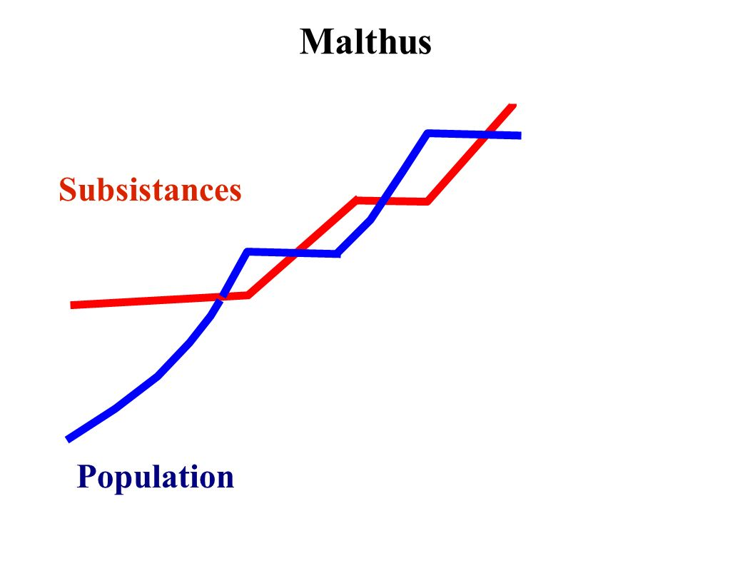 Population Subsistances Malthus