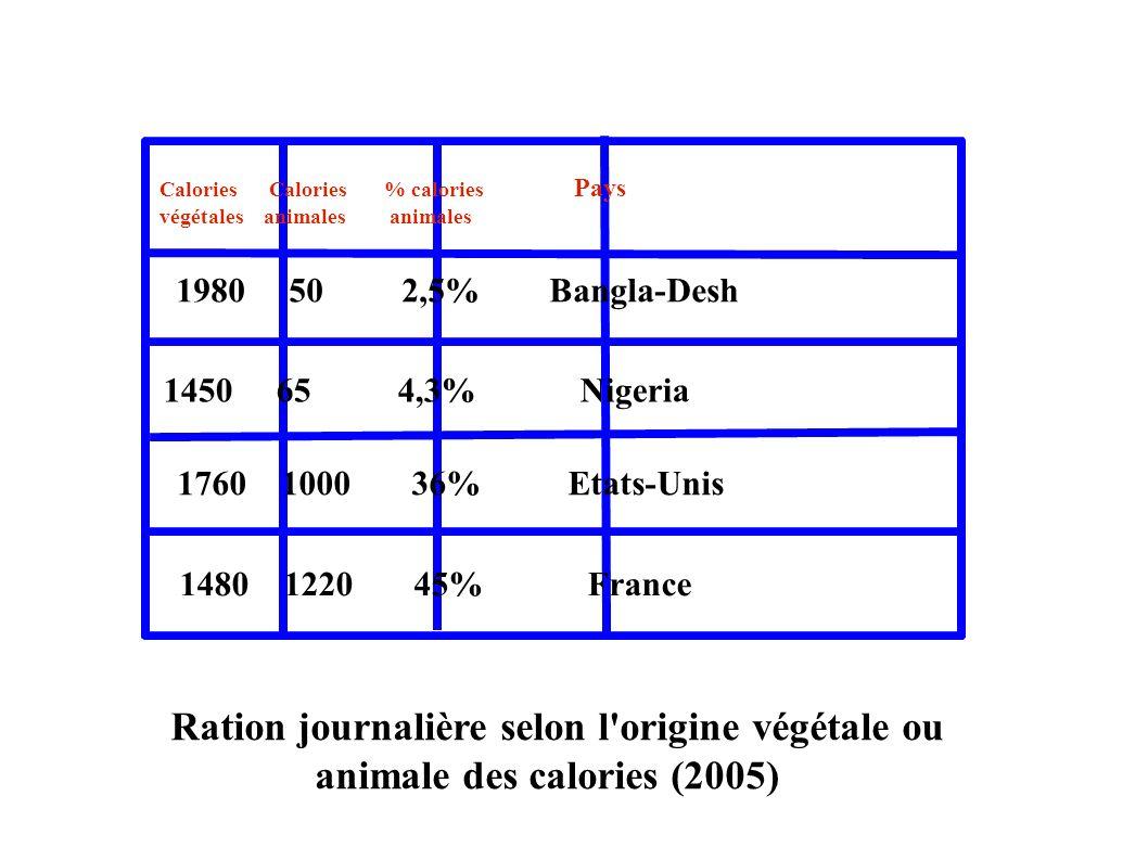 Calories Calories % calories Pays végétales animales animales 1980 50 2,5% Bangla-Desh 1450 65 4,3% Nigeria 1760 1000 36% Etats-Unis 1480 1220 45% Fra