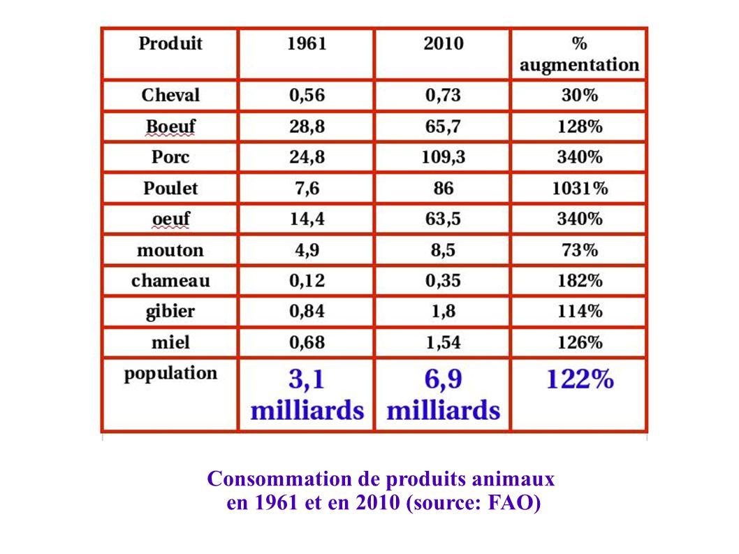 Consommation de produits animaux en 1961 et en 2010 (source: FAO)