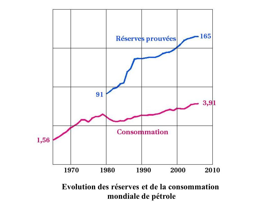 Evolution des réserves et de la consommation mondiale de pétrole