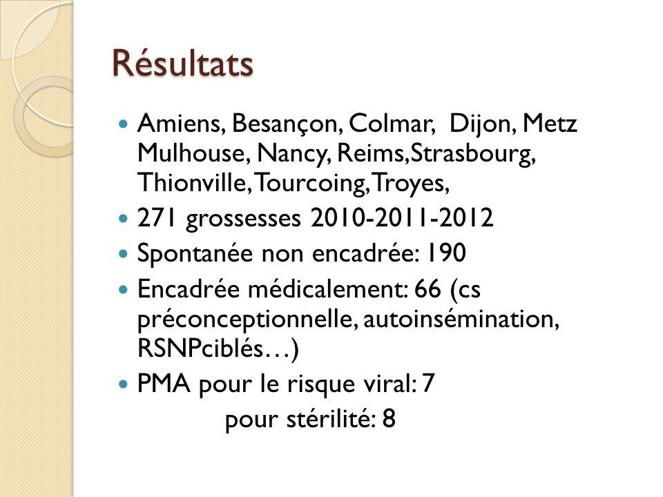 Résultats Amiens, Besançon, Colmar, Dijon, Metz Mulhouse, Nancy, Reims,Strasbourg, Thionville, Tourcoing,Troyes, 271 grossesses 2010-2011-2012 Spontan