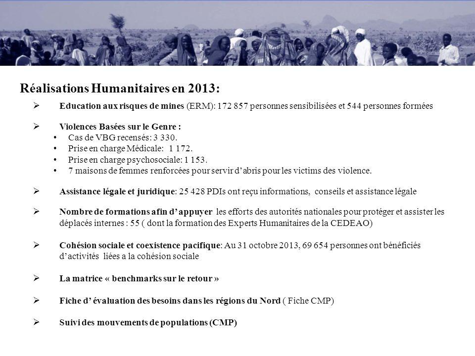 Réalisations Humanitaires en 2013: Education aux risques de mines (ERM): 172 857 personnes sensibilisées et 544 personnes formées Violences Basées sur