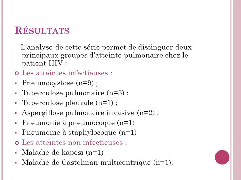 R ÉSULTATS L analyse de cette série permet de distinguer deux principaux groupes datteinte pulmonaire chez le patient HIV : Les atteintes infectieuses : Pneumocystose (n=9) ; Tuberculose pulmonaire (n=5) ; Tuberculose pleurale (n=1) ; Aspergillose pulmonaire invasive (n=2) ; Pneumonie à pneumocoque (n=1) Pneumonie à staphylocoque (n=1) Les atteintes non infectieuses : Maladie de kaposi (n=1) Maladie de Castelman multicentrique (n=1).