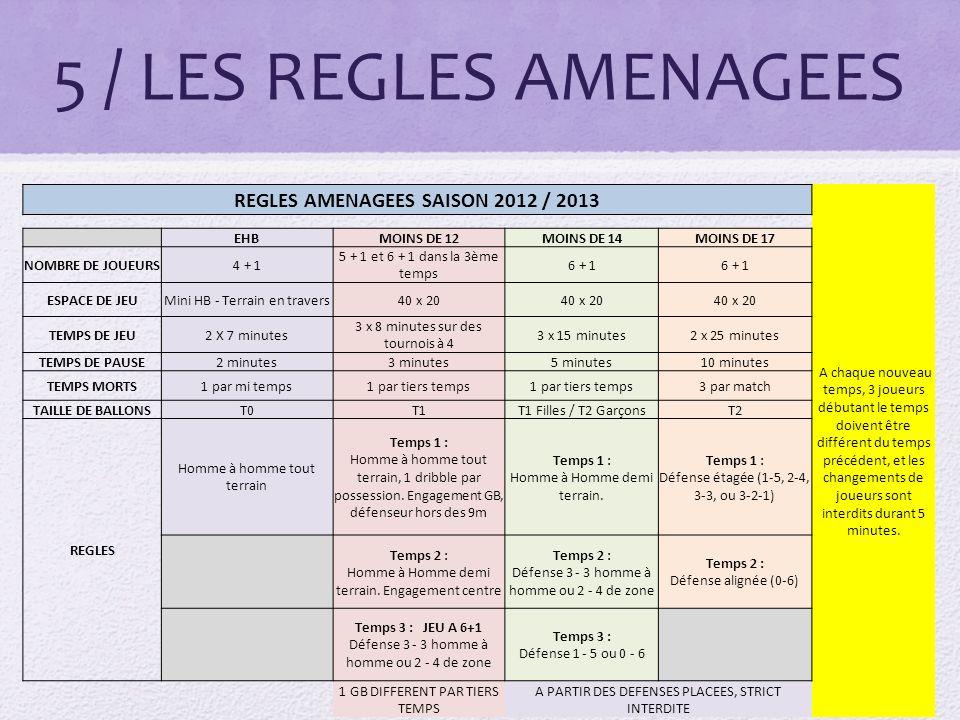 5 / LES REGLES AMENAGEES REGLES AMENAGEES SAISON 2012 / 2013 A chaque nouveau temps, 3 joueurs débutant le temps doivent être différent du temps précédent, et les changements de joueurs sont interdits durant 5 minutes.