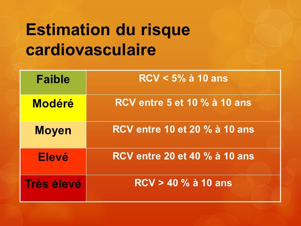 Estimation du risque cardiovasculaire Faible RCV < 5% à 10 ans Modéré RCV entre 5 et 10 % à 10 ans Moyen RCV entre 10 et 20 % à 10 ans Elevé RCV entre