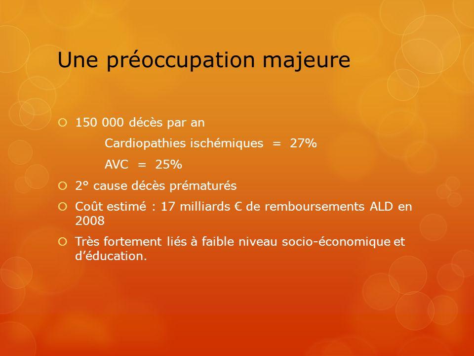 Une préoccupation majeure 150 000 décès par an Cardiopathies ischémiques = 27% AVC = 25% 2° cause décès prématurés Coût estimé : 17 milliards de rembo