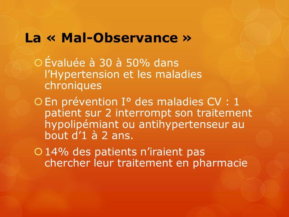 La « Mal-Observance » Évaluée à 30 à 50% dans lHypertension et les maladies chroniques En prévention I° des maladies CV : 1 patient sur 2 interrompt s
